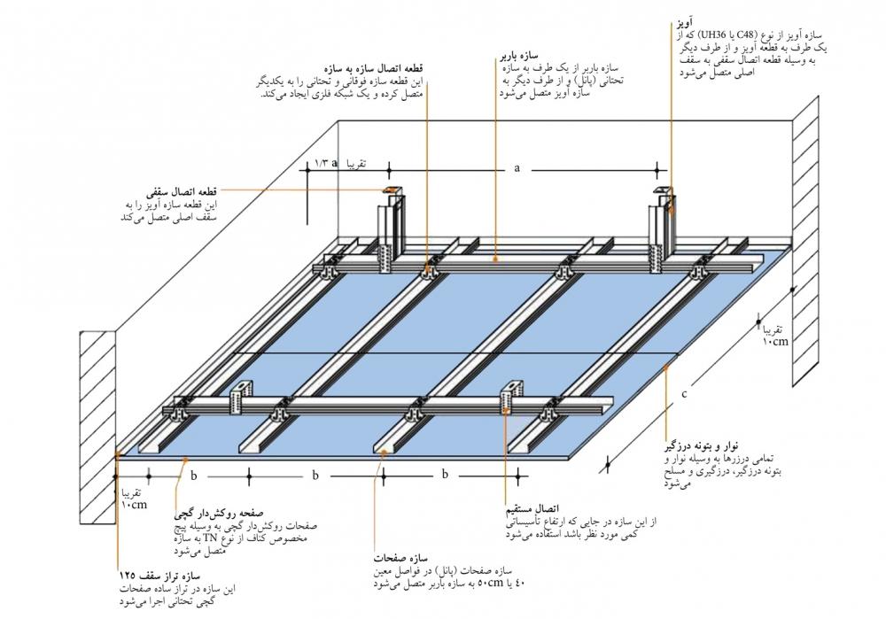 زیرسازی کناف،اجرای سقف کاذب کناف